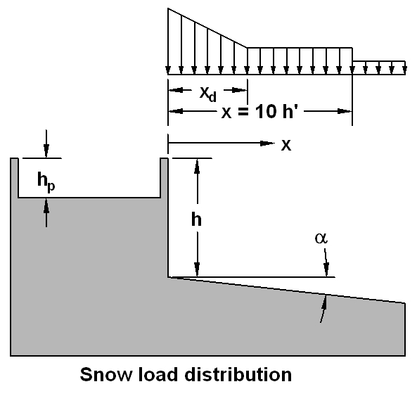 jabacus - Snow Load Calculator